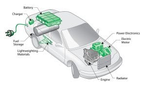 plug-in_hybrid_electric_vehicle_phev_diagram