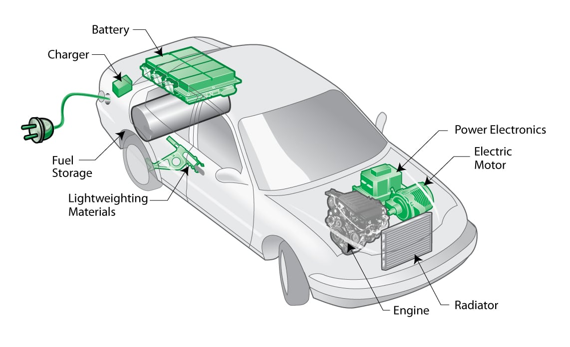 plug in hybrid car clean green compare rh cleangreencars co uk